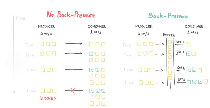 No-backpressure vs backpressure image
