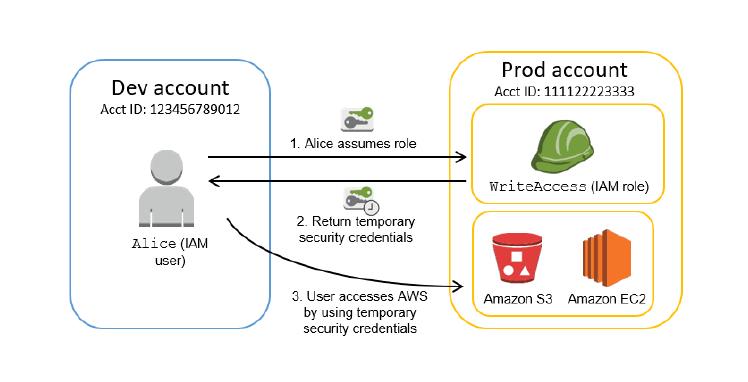 IAM user assuming role via STS.