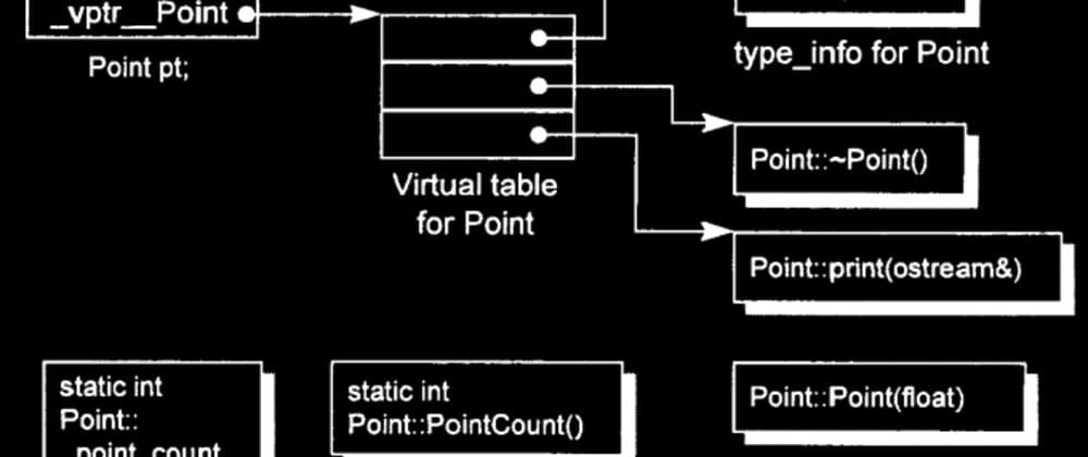 Cover image for Part 1: All About Virtual Keyword in C++: How Does Virtual Function Works Internally?