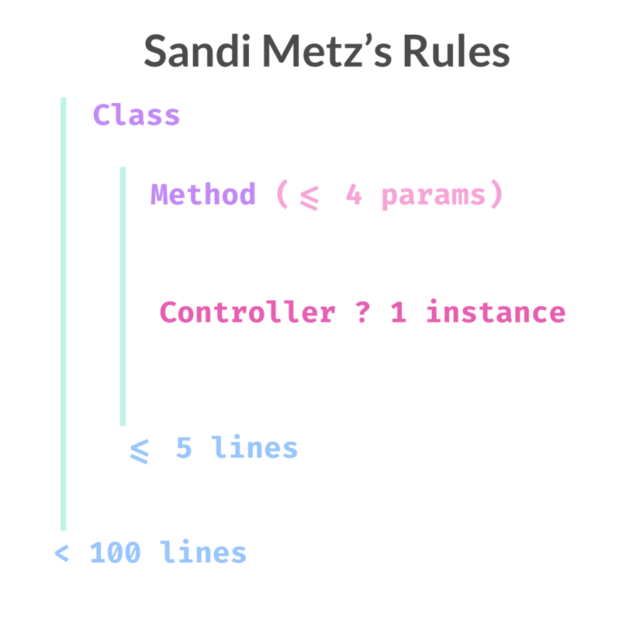 an infographic of the Sandi Metz rules