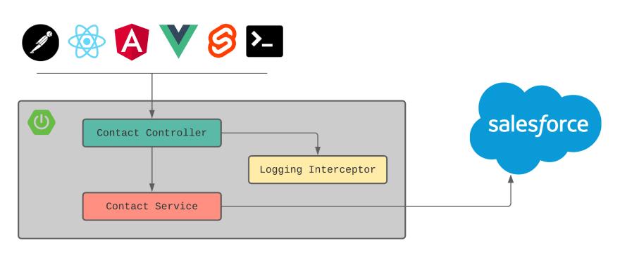 Spring Boot Integration API