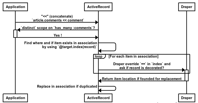 Diagram of index search and Draper override