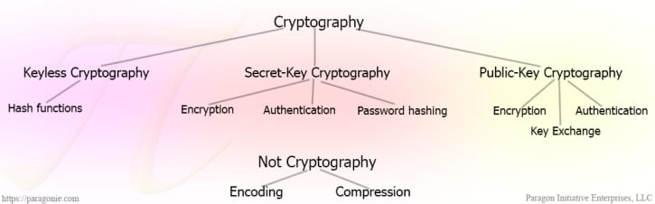 Categories of cryptographic and non-cryptographic concepts