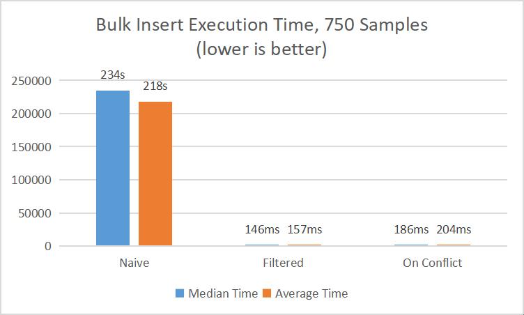 Bulk Insert Algorithm Comparisons for small samples