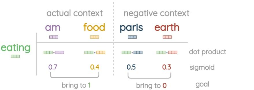 Goal of negative sampling in skip-gram