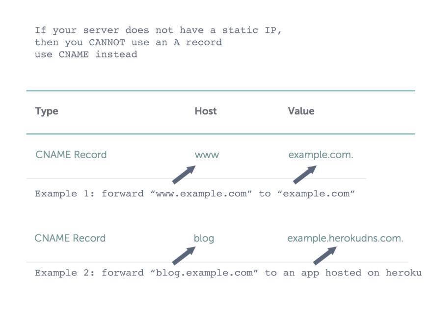 CNAME DNS Record