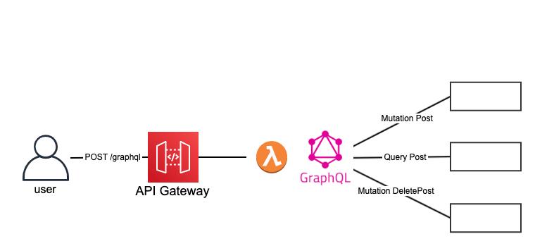 graphql pattern