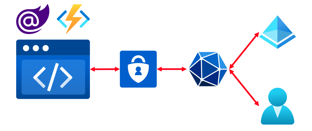 Cover image for MS Graph, Blazor WebAssembly and Azure Static Web Apps