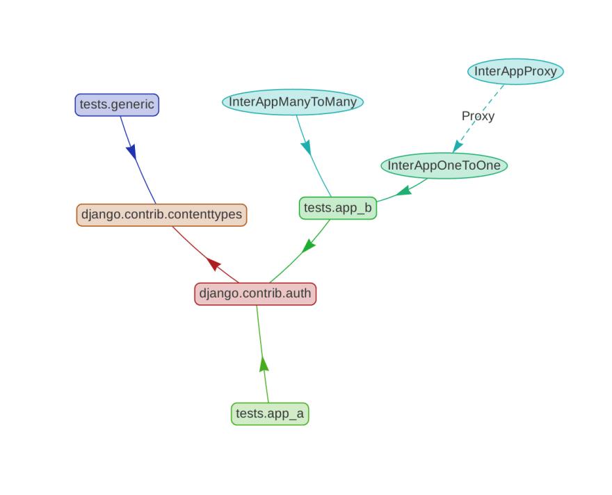 models and apps screenshot