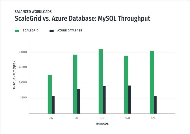 MySQL - ScaleGrid vs Azure Databases – Balanced Workload Throughput Performance Graph