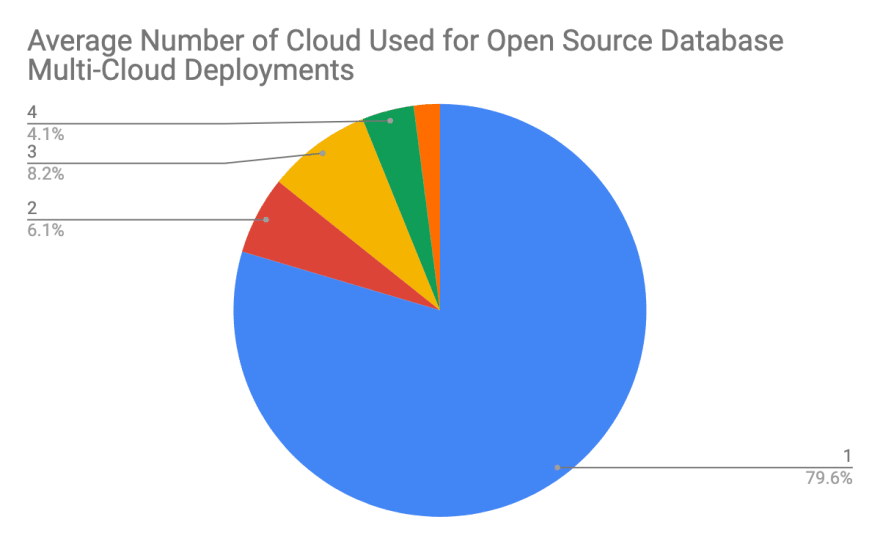 Average Number of Clouds Used for Open Source Database Multi-Cloud Deployments - ScaleGrid Report