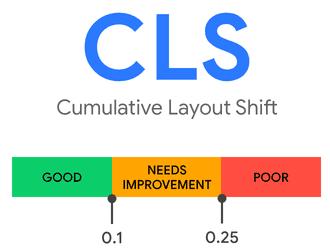 Cumulative Layout Shift score