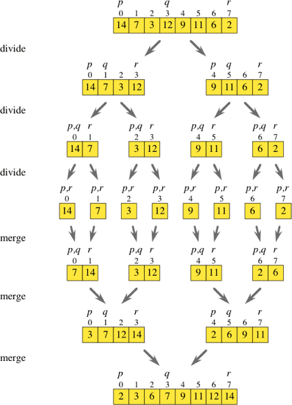 Picture of an array being divide into smaller and smaller pieces and then merged back together