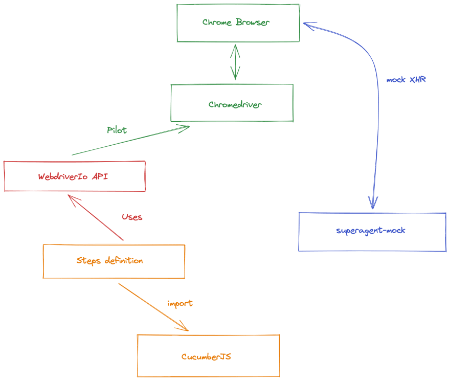 diagram that explains how our stack works