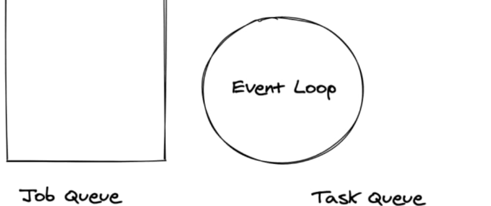 Cover image for How does the ES6 Job Queue Work?
