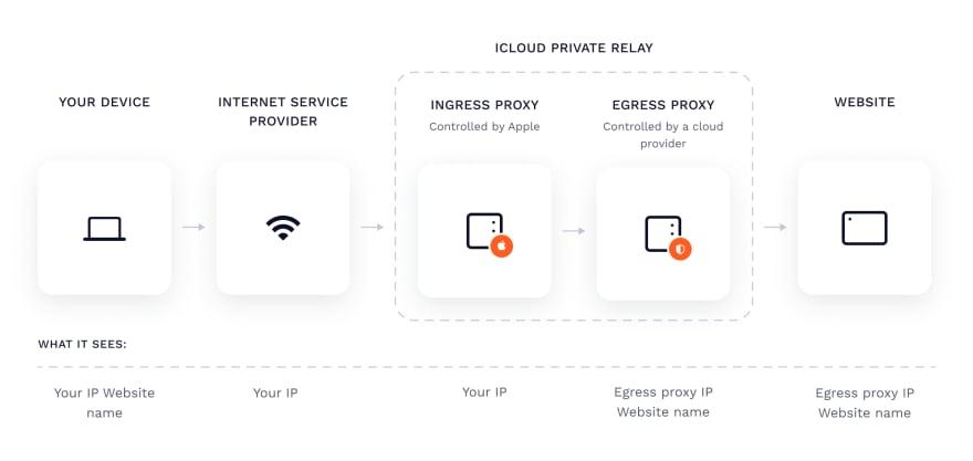 iCloud Private Relay Diagram