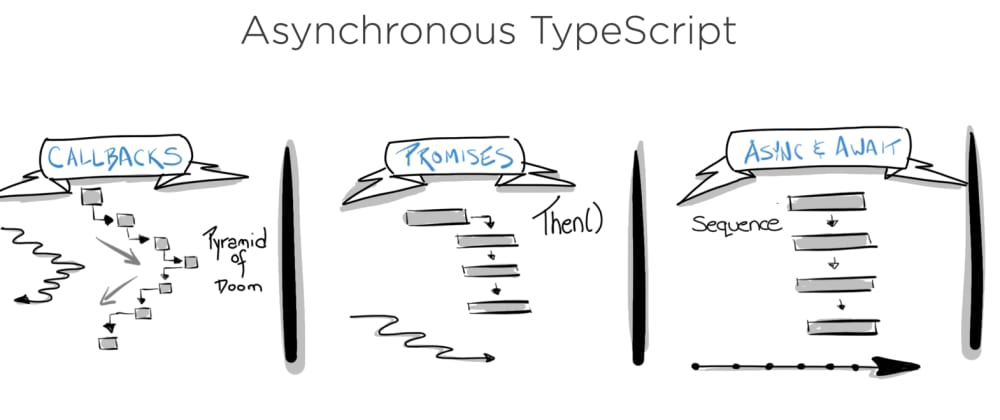 Cover image for Comparing Callbacks, Promises and Async Await in TypeScript