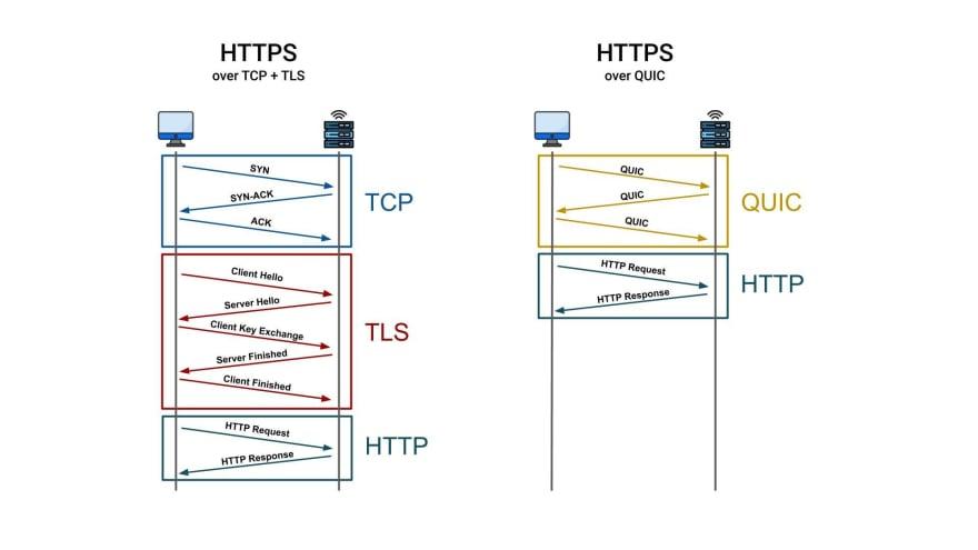 http2 vs http3
