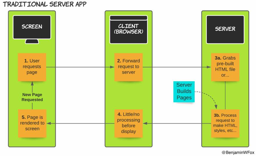 traditional app flow diagram