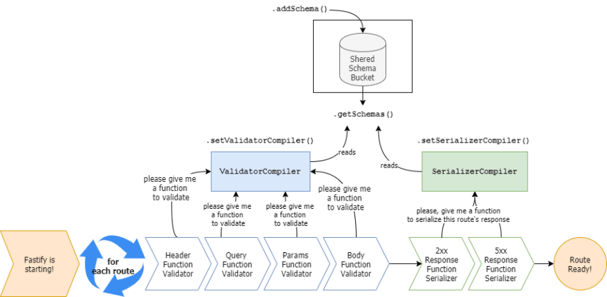 startup architecture