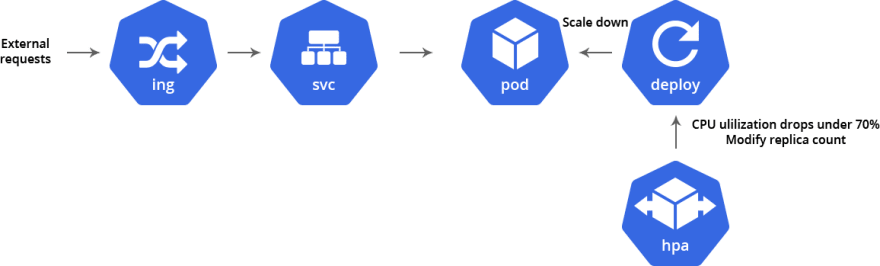 scaling kubernetes in