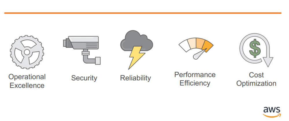 Cover image for Embrace AWS Well Architected Framework