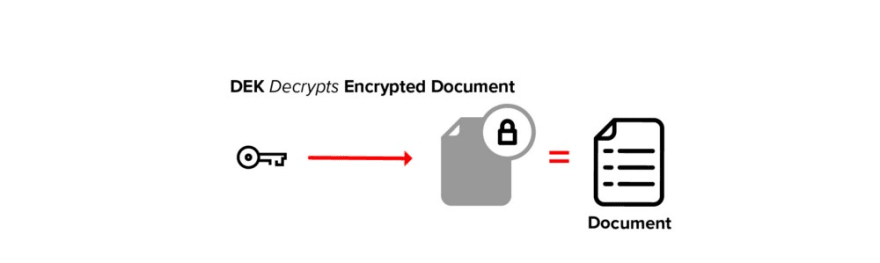 Decrypt Encrypted Document