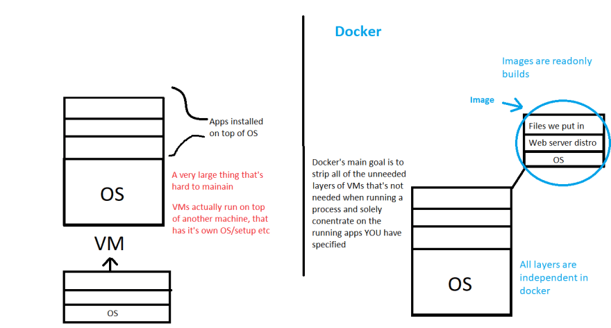 A simple drawing that shows the difference between docker and a standard VM