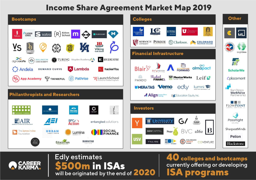 Income Share Agreement Market Map 2019