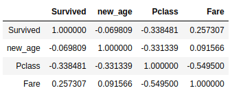 Correlation matrix between features with filled none values on age