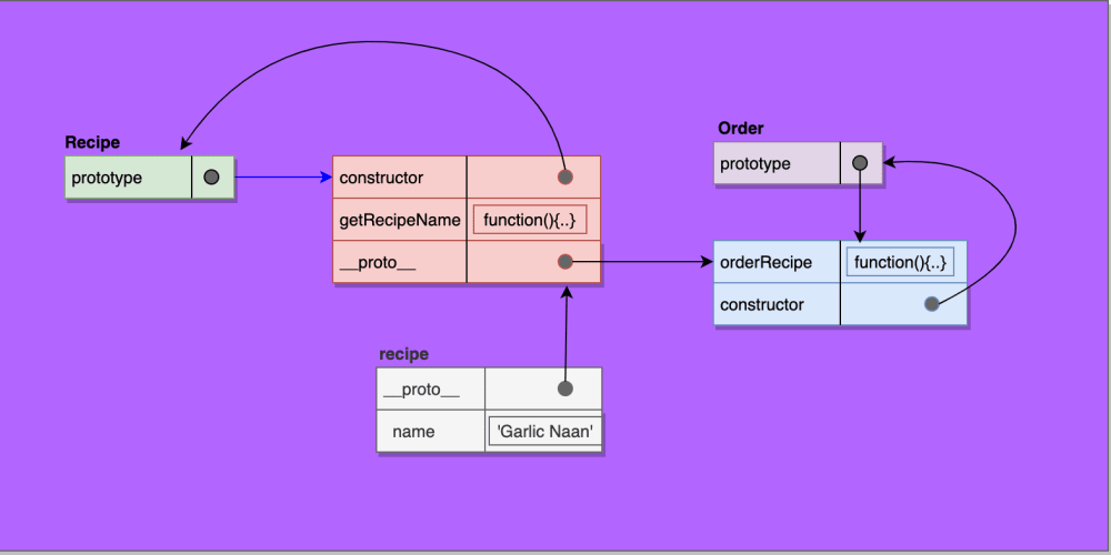 An Easy Explanation to Prototypal Delegation in JavaScript
