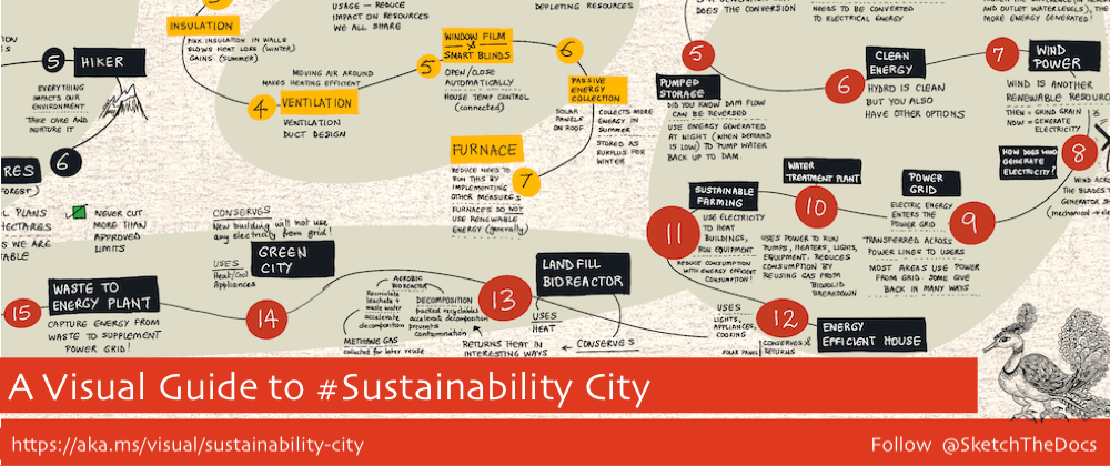 Cover image for A Visual Guide To: Sustainability City (Minecraft)