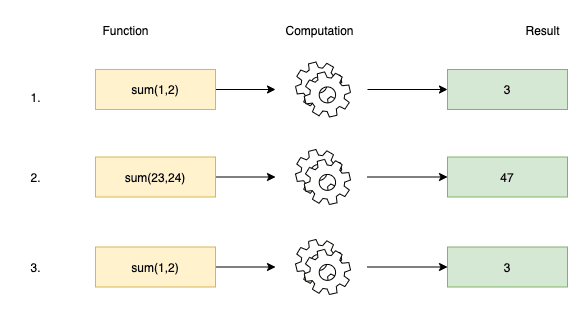 A diagram image that illustrate a function being called multiple times