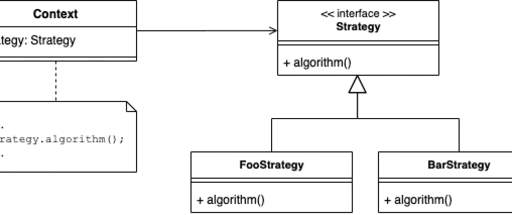 Cover image for Functional Programming Design Patterns: Part 1 - Strategy Pattern
