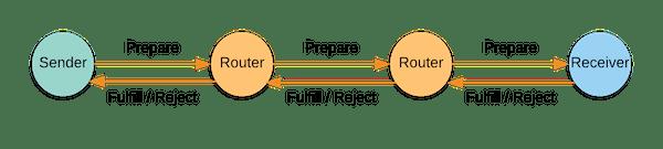 ILP packet flow