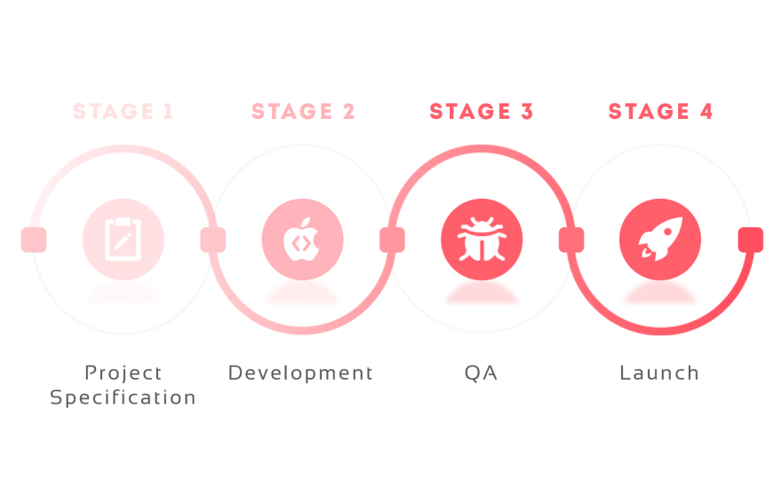 Stages of creating sport social network