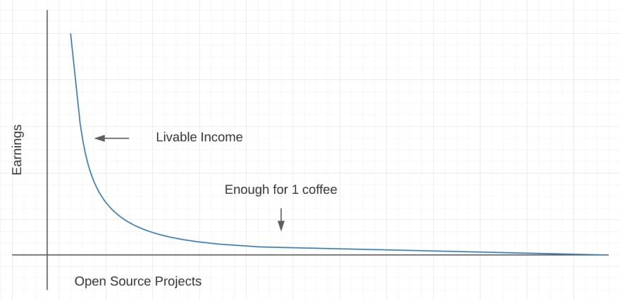 """Graph showing exponential decline from a """"Livable Wage"""" quickly down past the price of a Coffee approaching zero as the number of open source projects increase"""