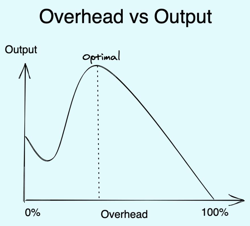 Optimal Overhead drawing