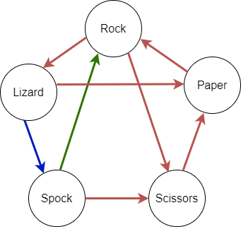 'Rock, Paper, Scissors, Lizard, Spock' incomplete arrow diagram with Rock → Lizard, Lizard → Spock, Spock → Scissors, Lizard → Paper and Spock → Rock arrows, with the latter one highlighted (besides traditional Rock, Paper, Scissors arrows)