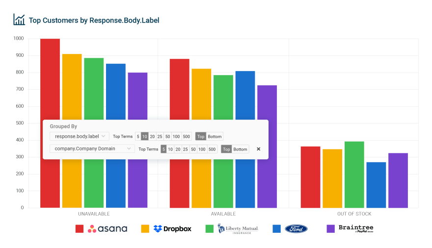 API Payload Analytics Graph