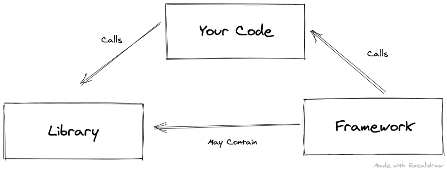 A framework calls your code. Your code calls a library