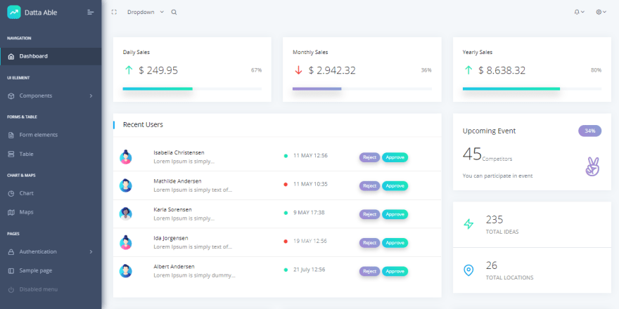 Bootstrap Datta Able - Free Admin Panel coded by CodedThemes.