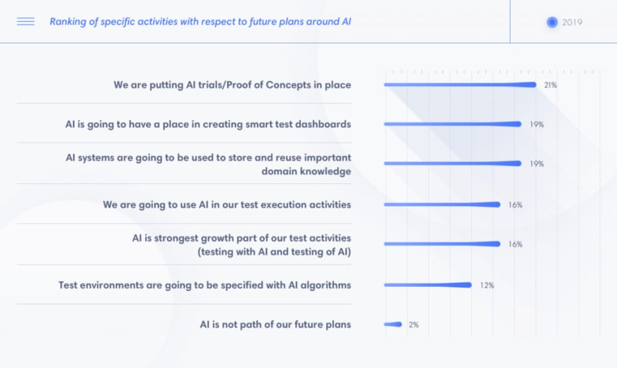 Ranking of specific activities with respect to future plans around AI