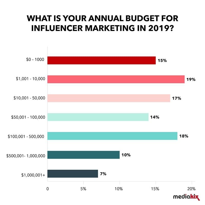 influencer marketing annual budget