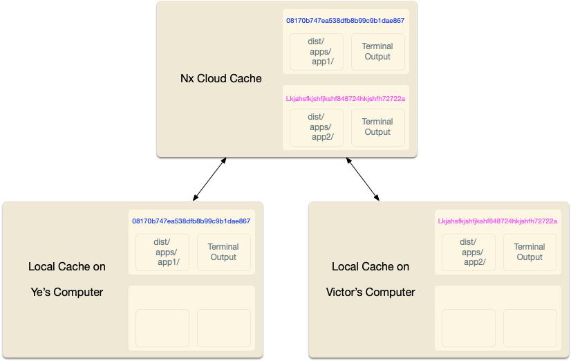 Local cache and remote cache