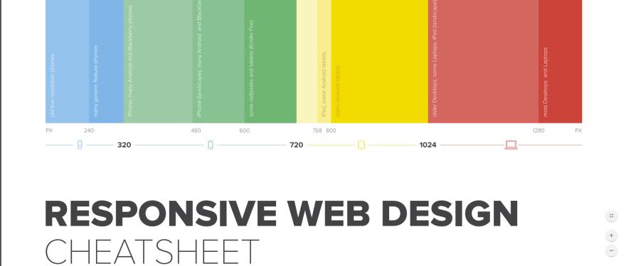 Responsive Web Design Cheat Sheet