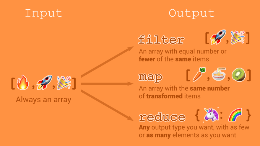 Map, Filter, Reduce