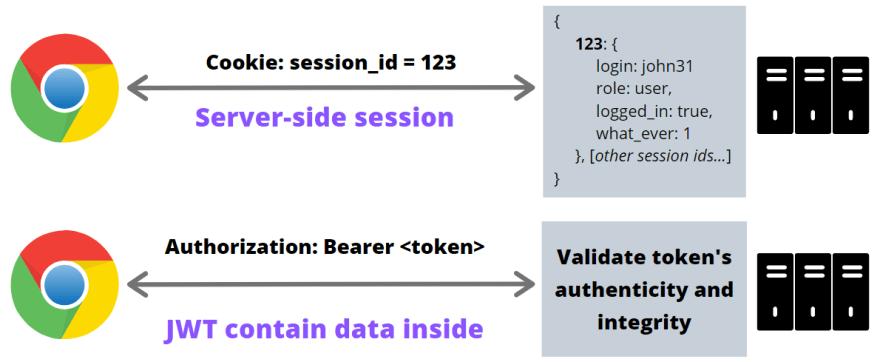 Session cookie vs JSON Web Token