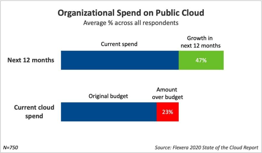 organizational spend on public cloud