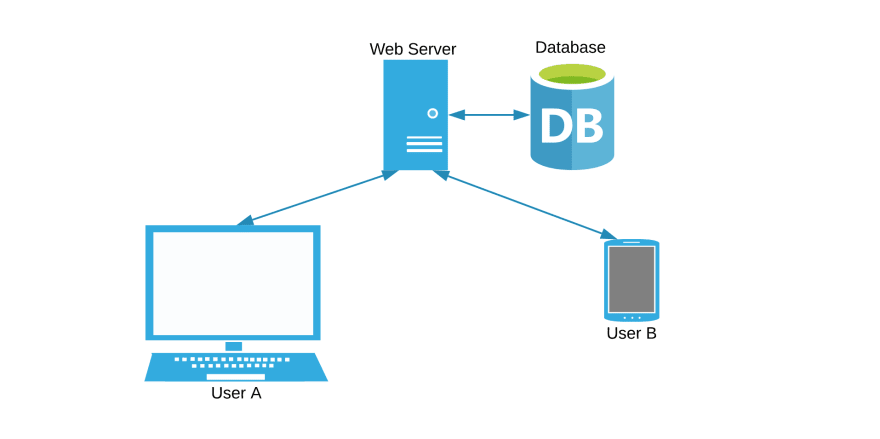 A diagram with a server, database, and two clients